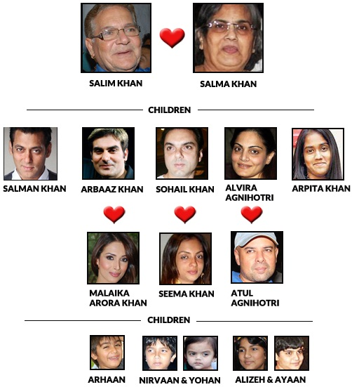Salman Khan Family Tree