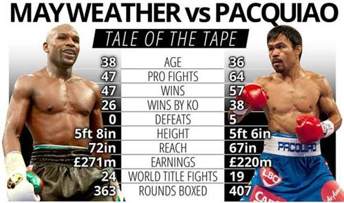 Floyd Mayweather Vs Manny Pacquiao Fight 2015 Final Results Score